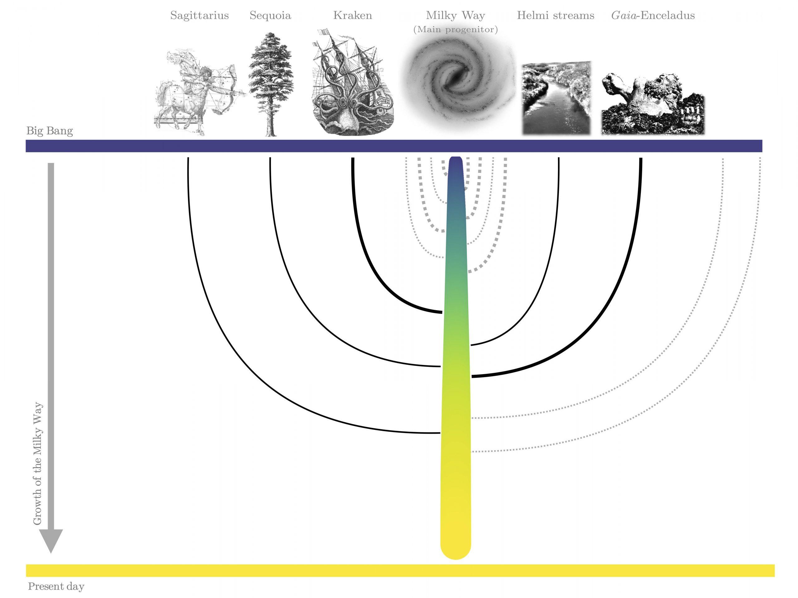 A árvore genealógica da Via Láctea