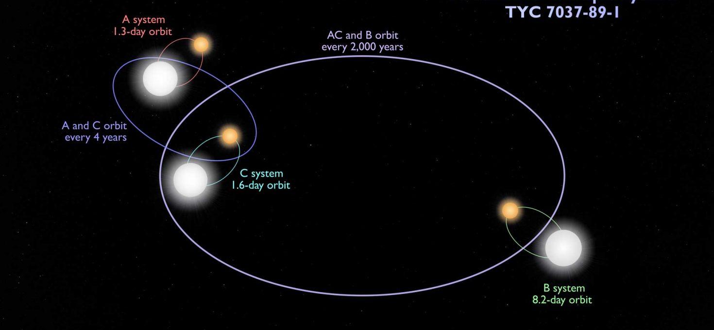 Ciranda estelar: seis estrelas eclipsantes